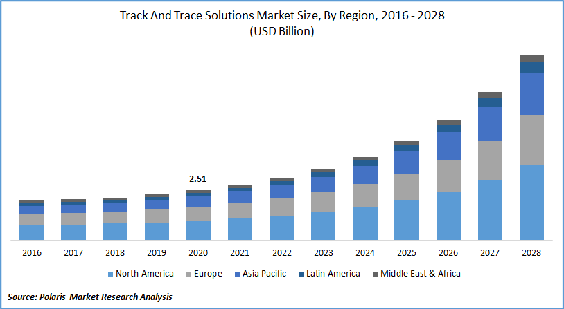 Track And Trace Solutions Market Size, By Region, 2016 - 2028(USD Billion)
