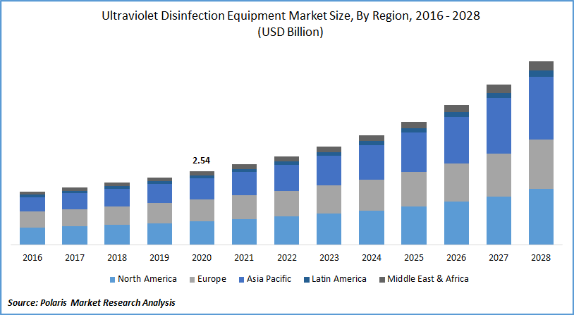 Ultraviolet Disinfection Equipment Market Size by Region, 2016 - 2028