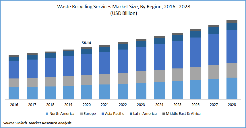 Waste Recycling Services Market Size, By Region, 2016 - 2028(USD Billion)
