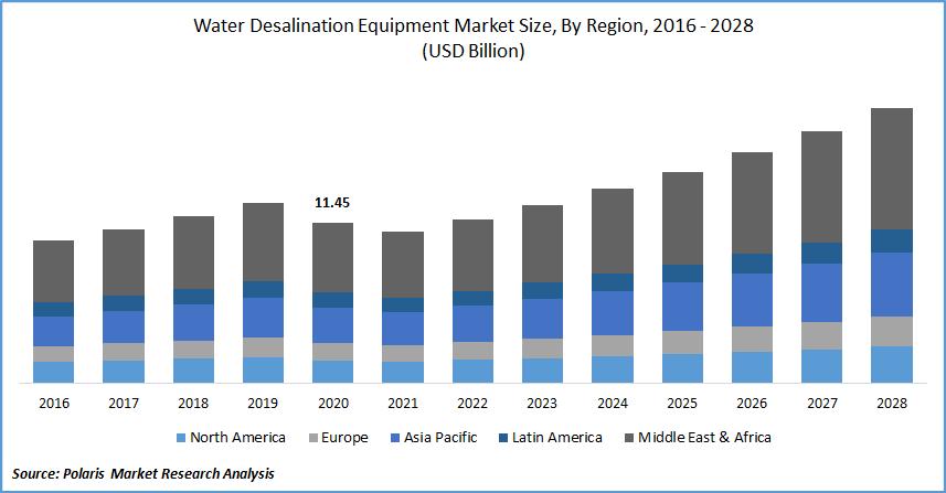 Water Desalination Equipment Market Size, By Region, 2016 - 2028 (USD Billion)