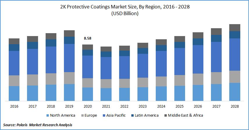 2K Protective Coatings Market Size, By Region, 2016 - 2028(USD Billion)