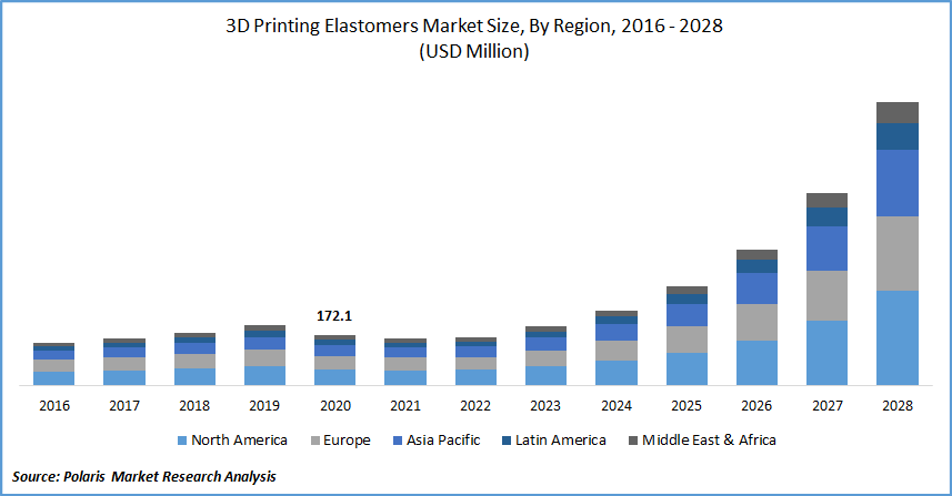 3D Printing Elastomers Market Size, By Region, 2016 - 2028(USD Million)