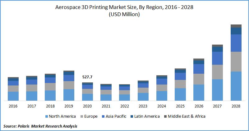 Aerospace 3D Printing Market Size