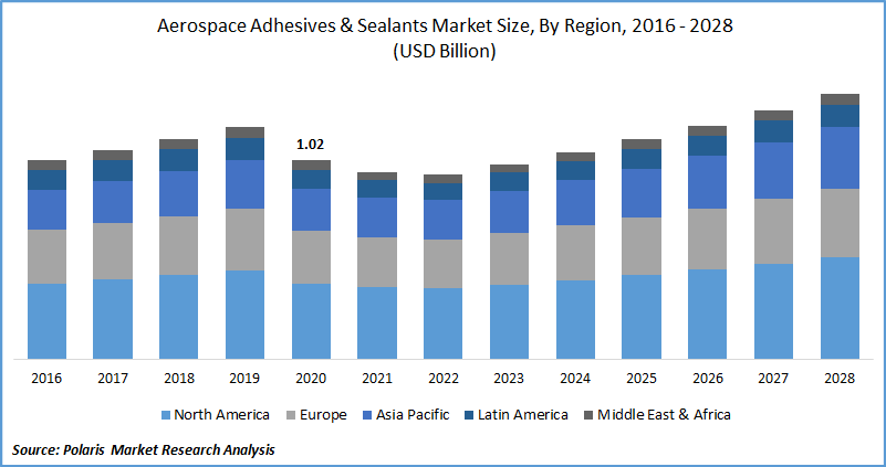 Aerospace Adhesives & Sealants Market Size