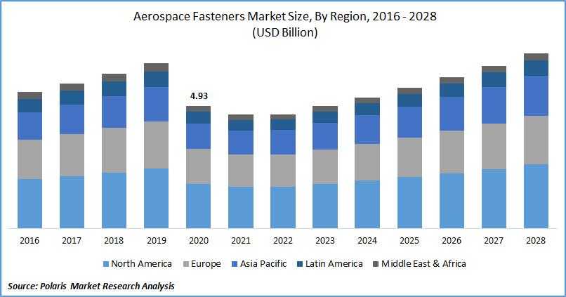 Aerospace Fasteners Market Size
