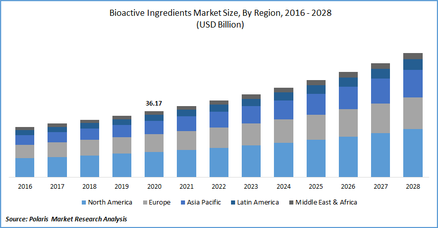 Bioactive Ingredients Market Size, By Region, 2016 - 2028(USD Billion)