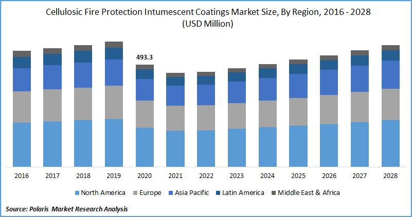 Cellulosic Fire Protection Intumescent Coatings Market Size