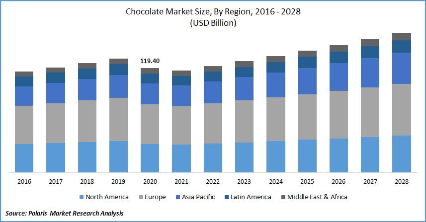 Chocolate Market Size, By Region, 2016 - 2028(USD Billion)