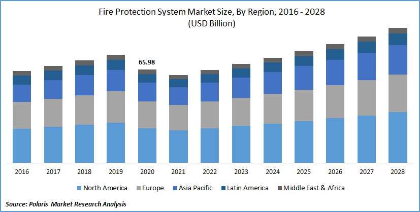 Fire Protection System Market Size