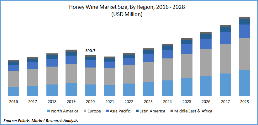 Honey Wine Market Size