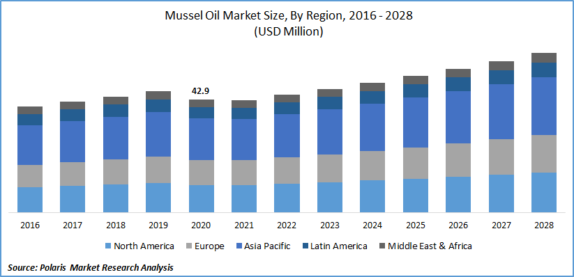 Mussel Oil Market Size