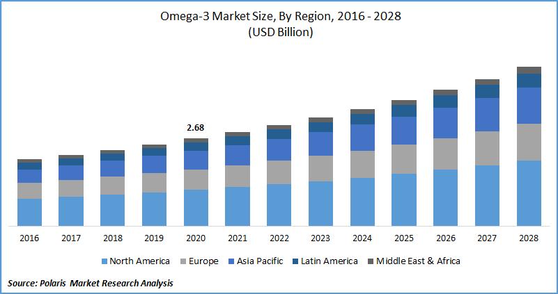 Omega 3 Market Size