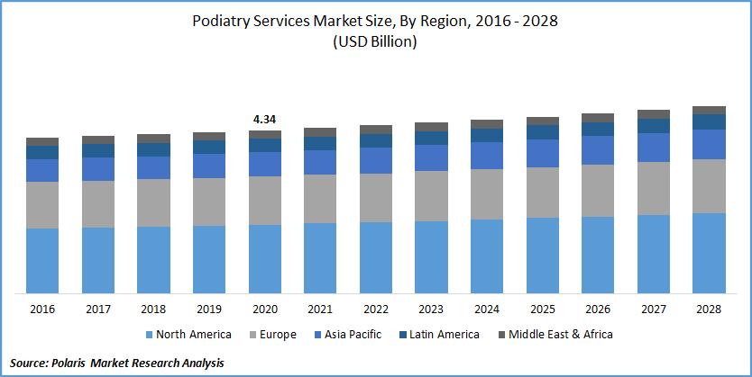 Podiatry Services Market Size