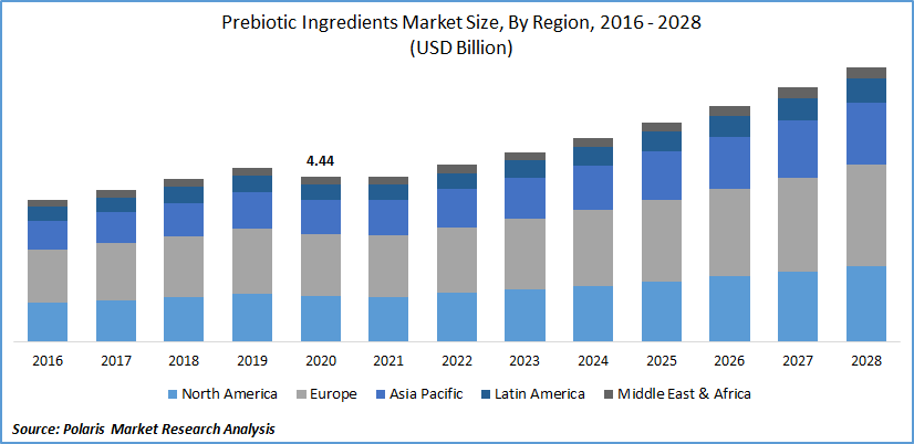 Prebiotic Ingredients Market Size