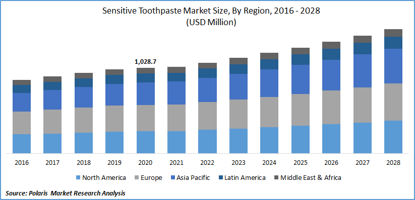 Sensitive Toothpaste Market Size