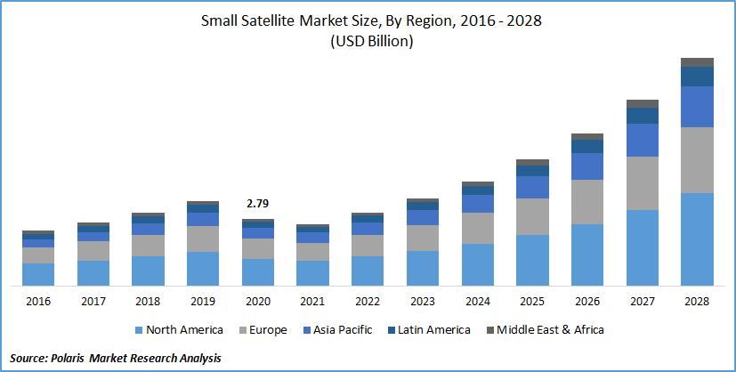 Small Satellite Market Size