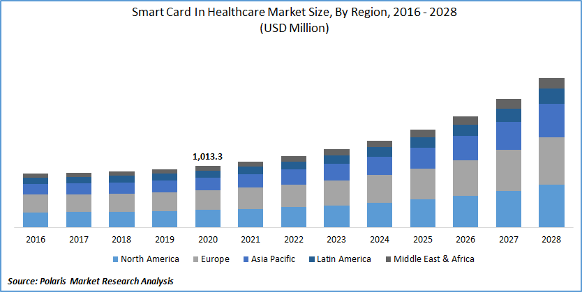 mart Card in Healthcare Market Size
