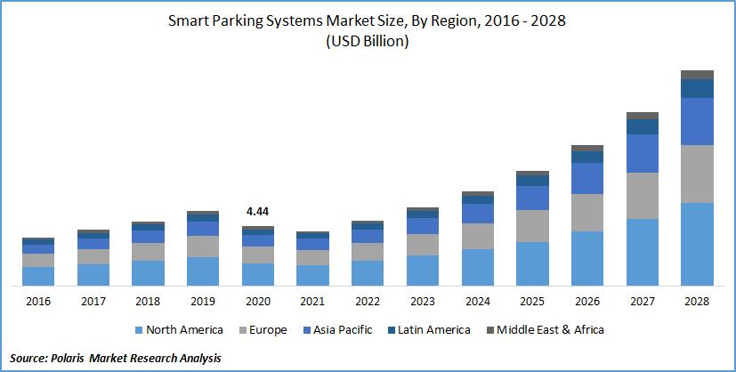 Smart Parking Systems Market Size