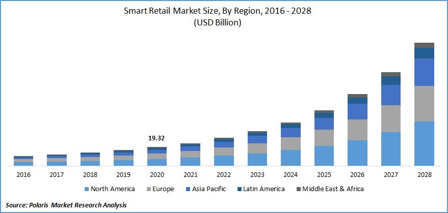 Smart Retail Market Size
