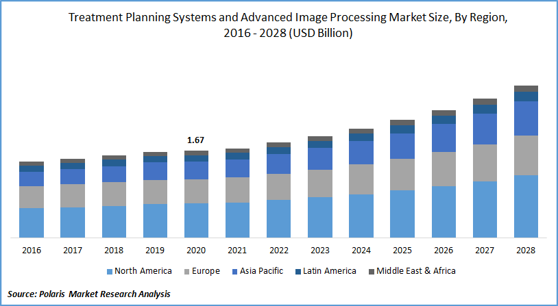 Treatment Planning Systems and Advanced Image Processing Market Size, By Region, 2016 - 2028 (USD Billion)