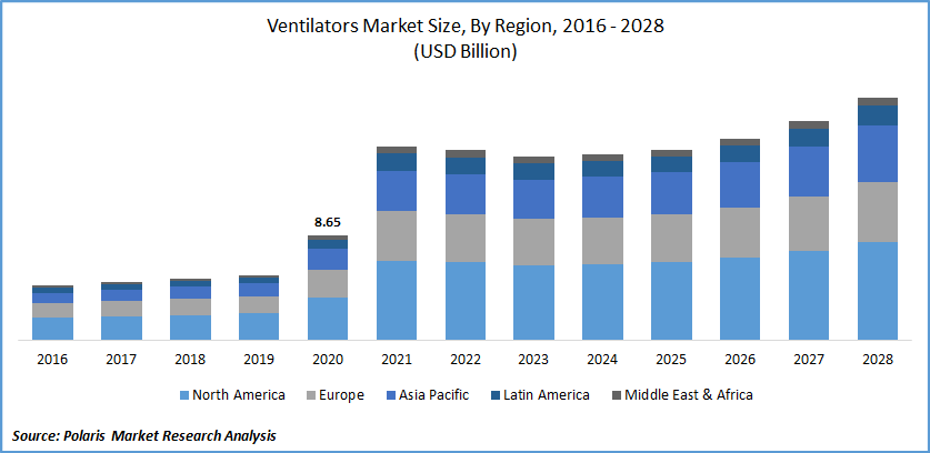 Ventilators Market Size