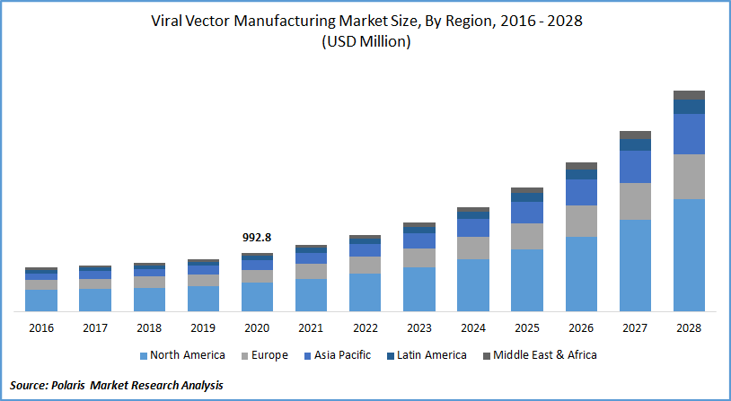 Viral Vector Manufacturing Market Size, By Region, 2016 - 2028 (USD Million)