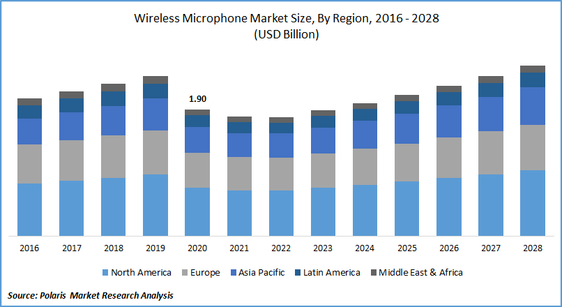 Wireless Microphone Market Size