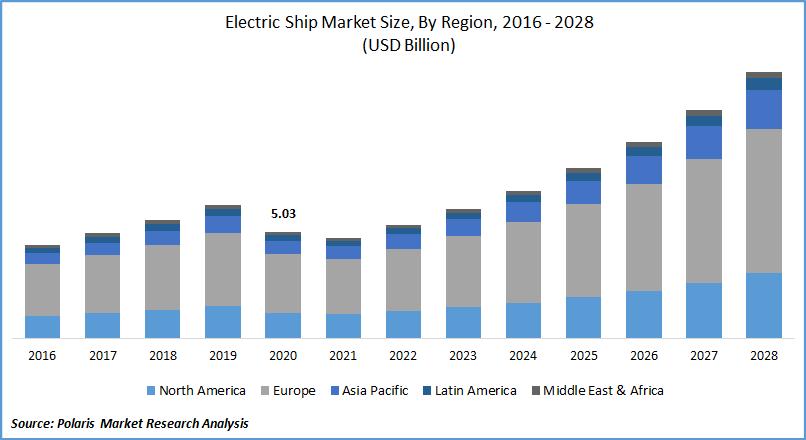 Electric Ship Market Size