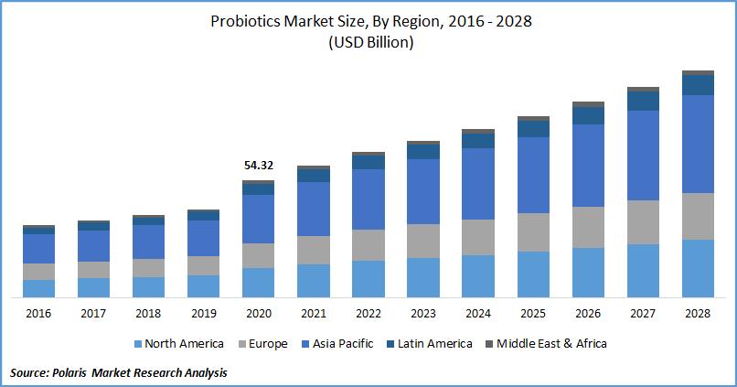 Probiotics Market Size