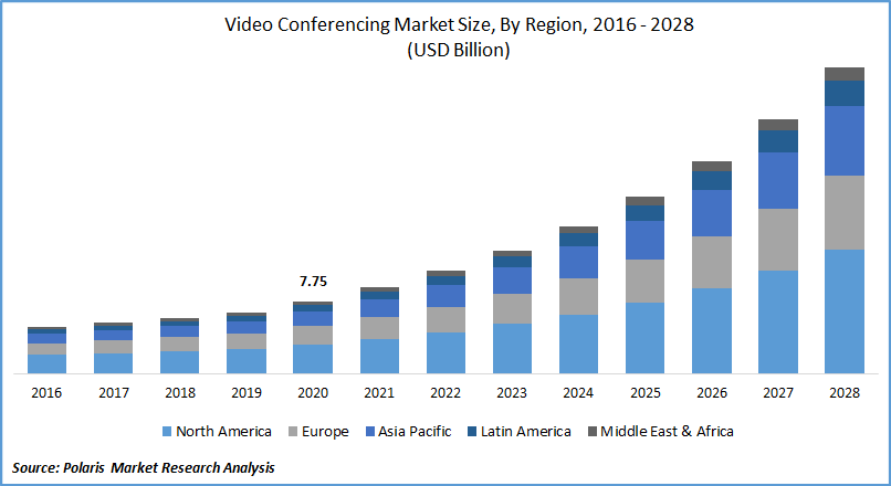 Video Conferencing Market Size