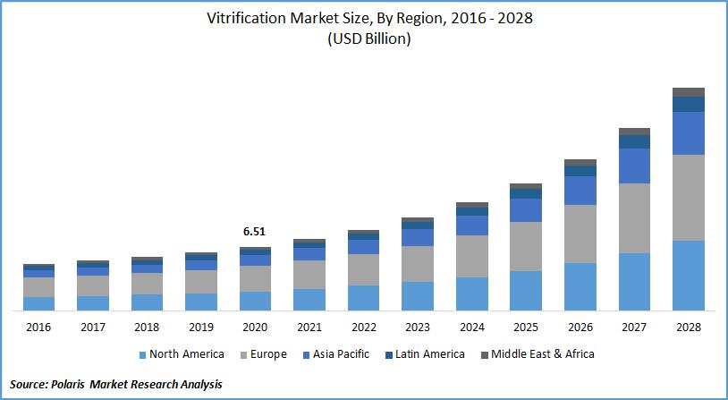 Vitrification Market Size
