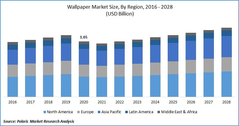 Wallpaper Market Size