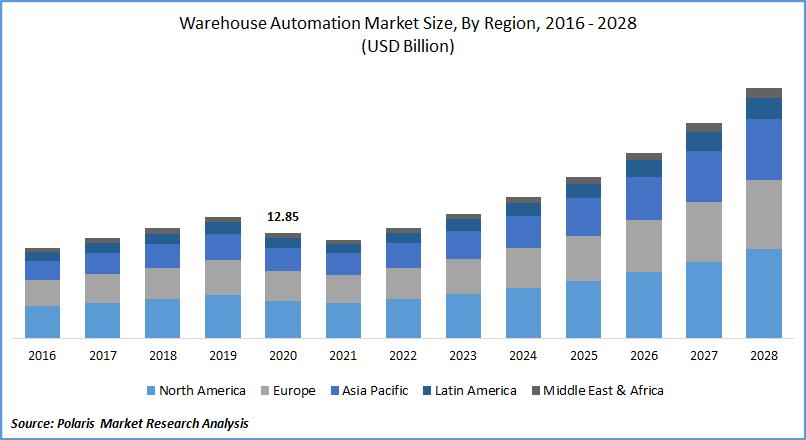 Warehouse Automation Market Size