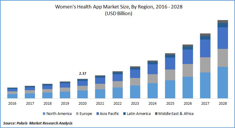 Women's Health App Market Size