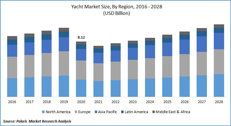 Yacht Market Size
